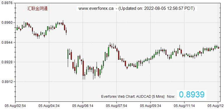 EverForex FX Web Chart